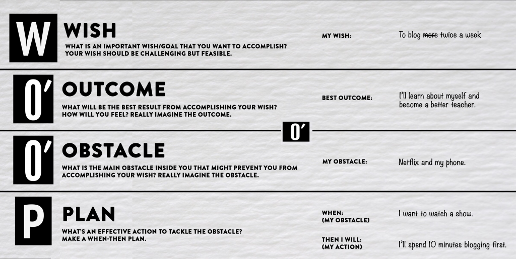 Wish-Outcome-obstacle-plan