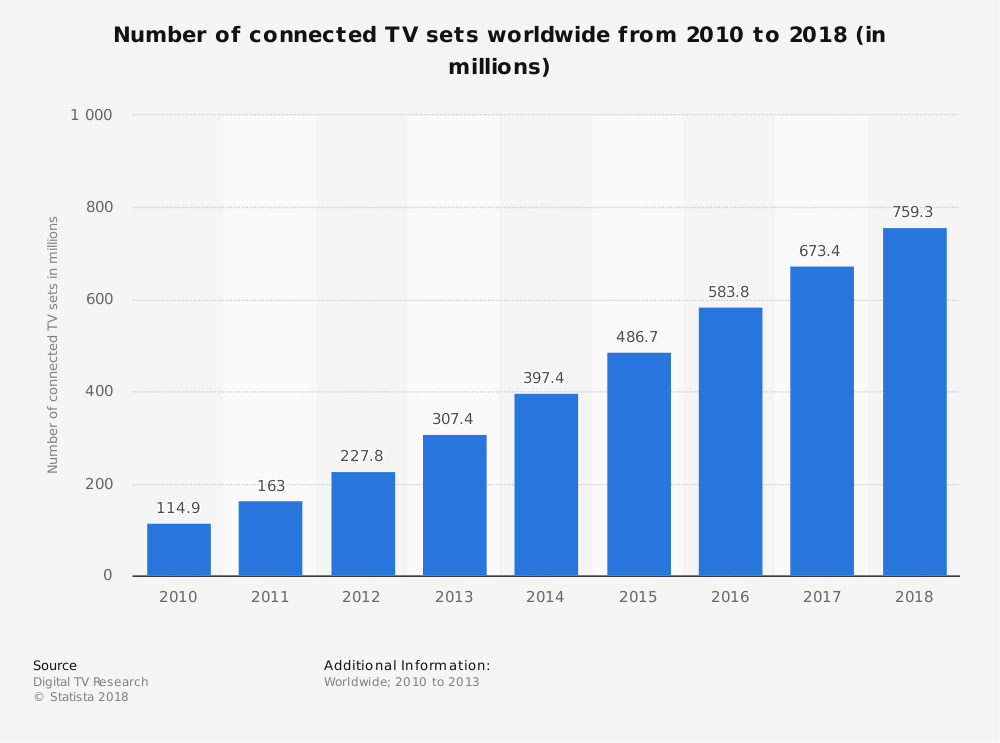 connected TV stats 2010 to 2018